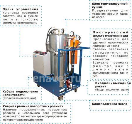 Состав установки очистки масла